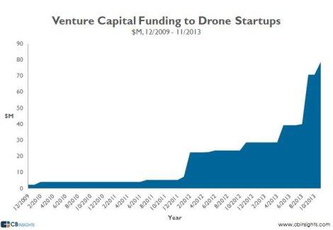 dronefunding